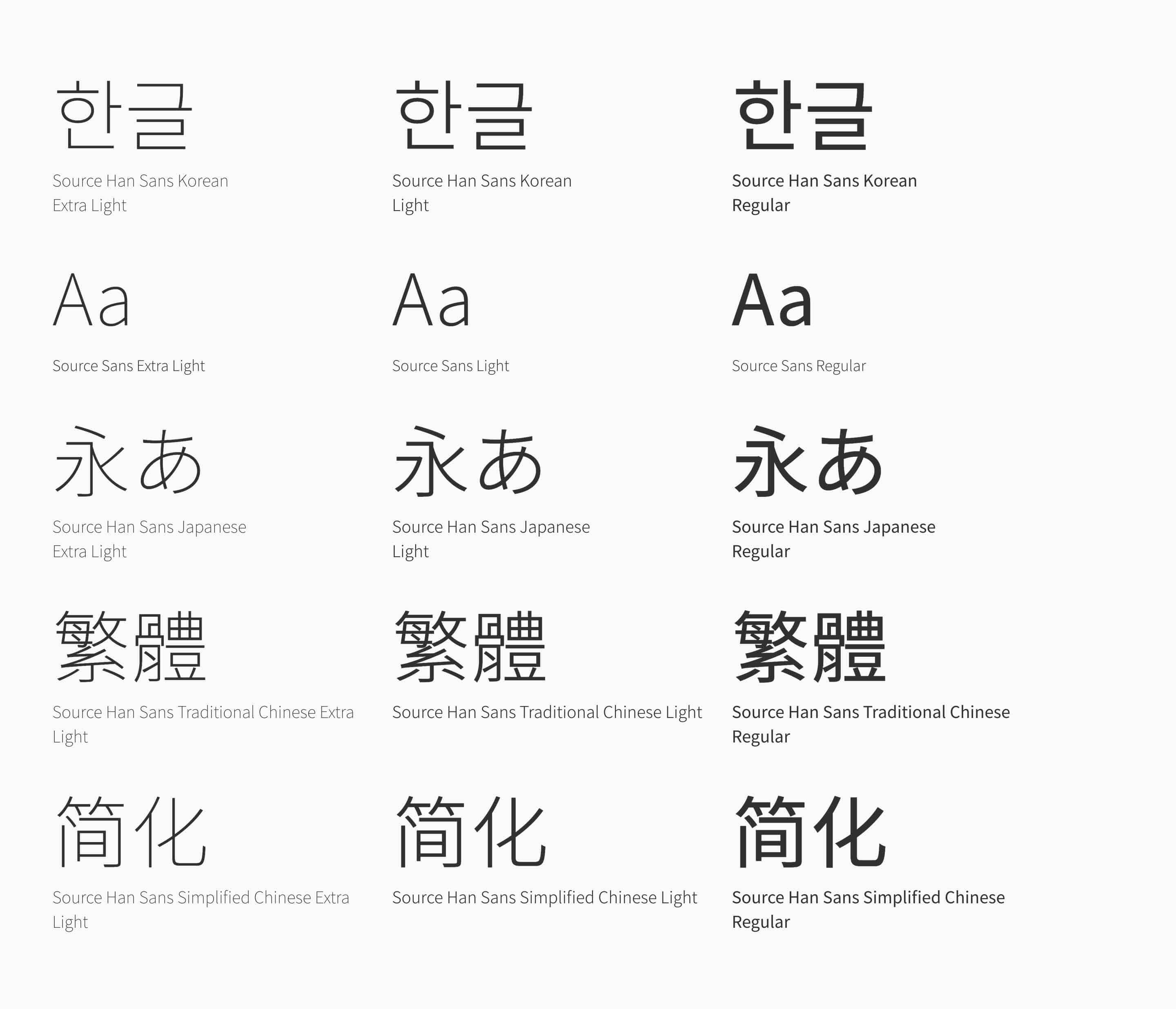 Type samples in Korean, English, Japanese, Traditional & Simplified Chinese