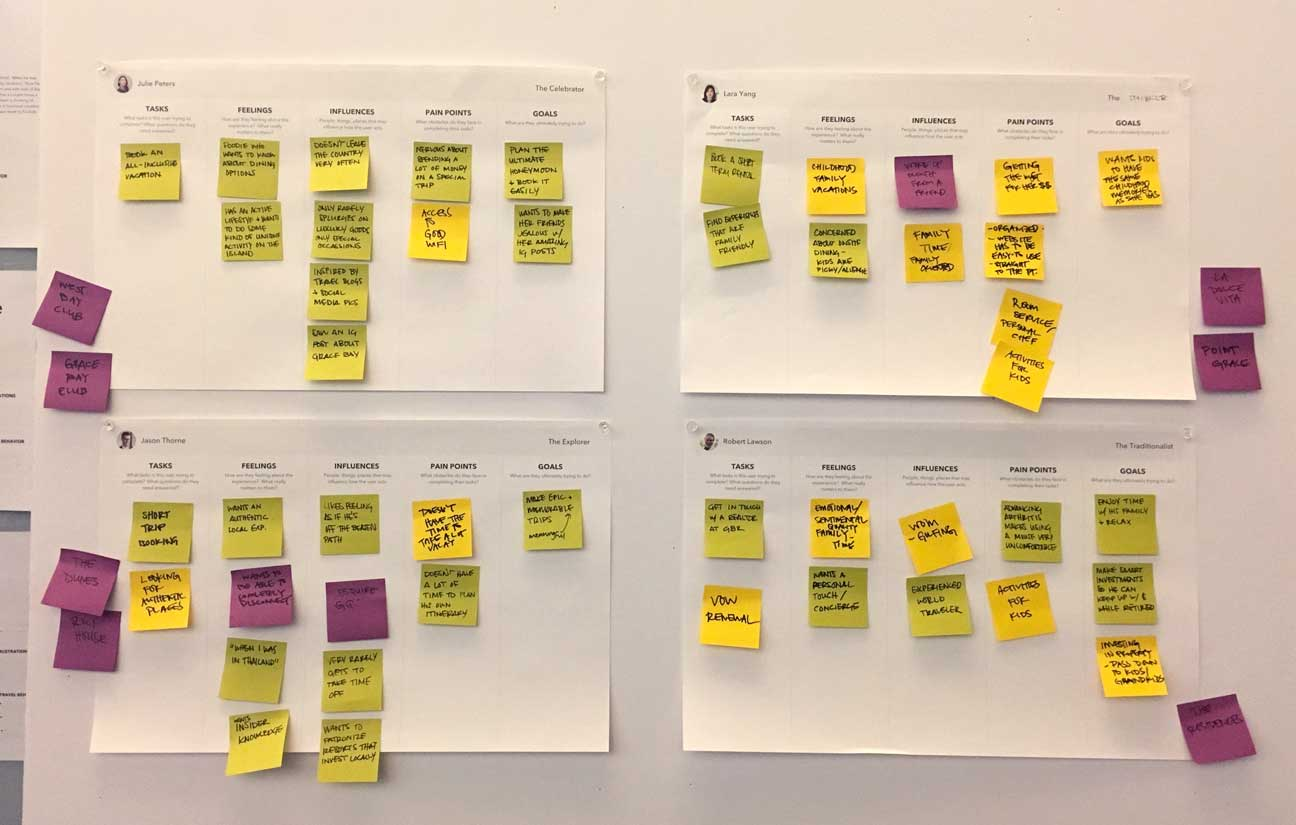 Empathy maps for four user personas, with post-its divided into categories.