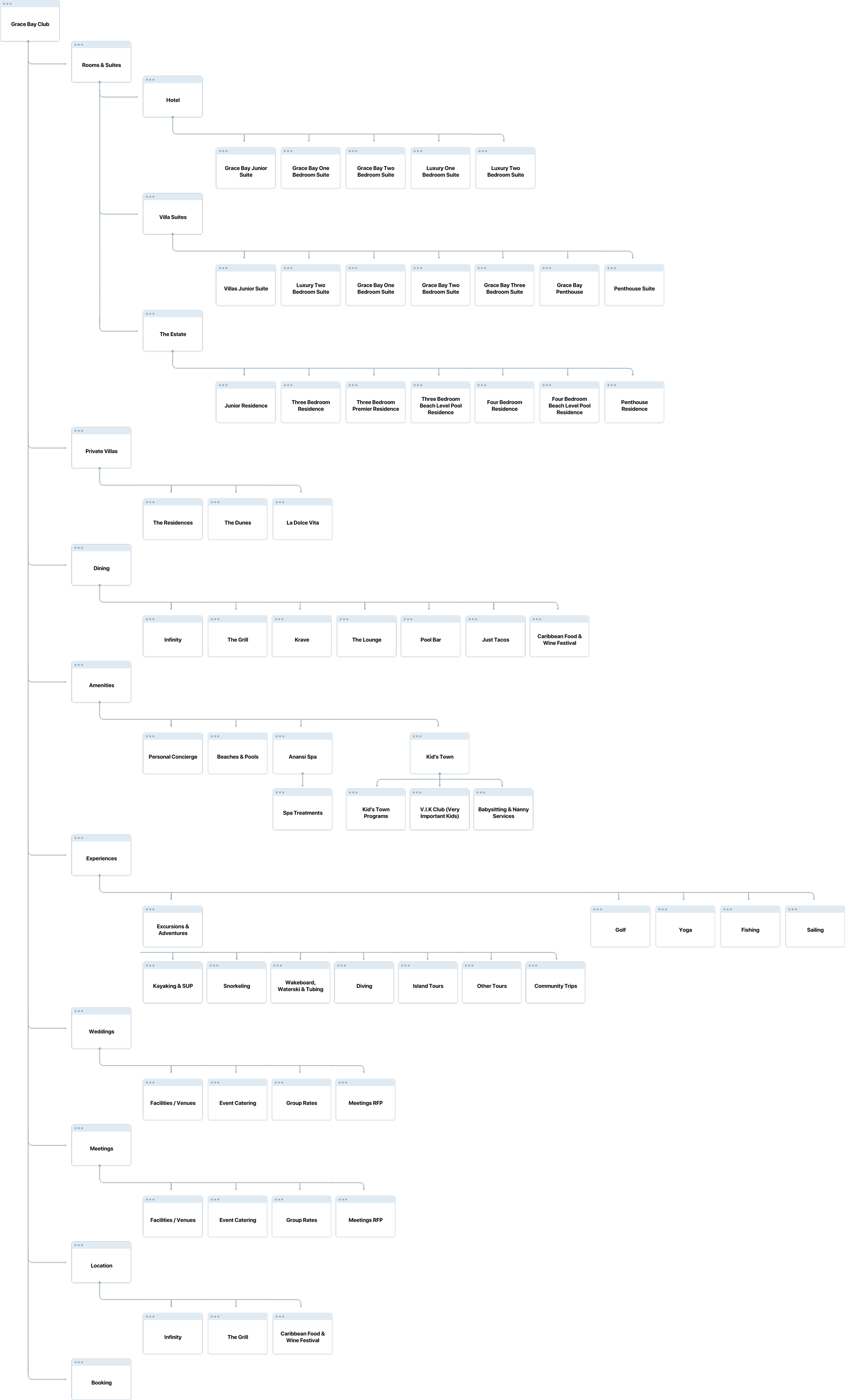 Polished sitemap for Grace Bay Club