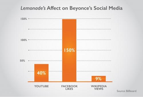 Bar graph showing Lemonade's affect on Beyonce's Social Media