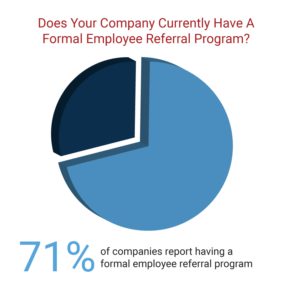 Companies With Formal Employee Referral Programs