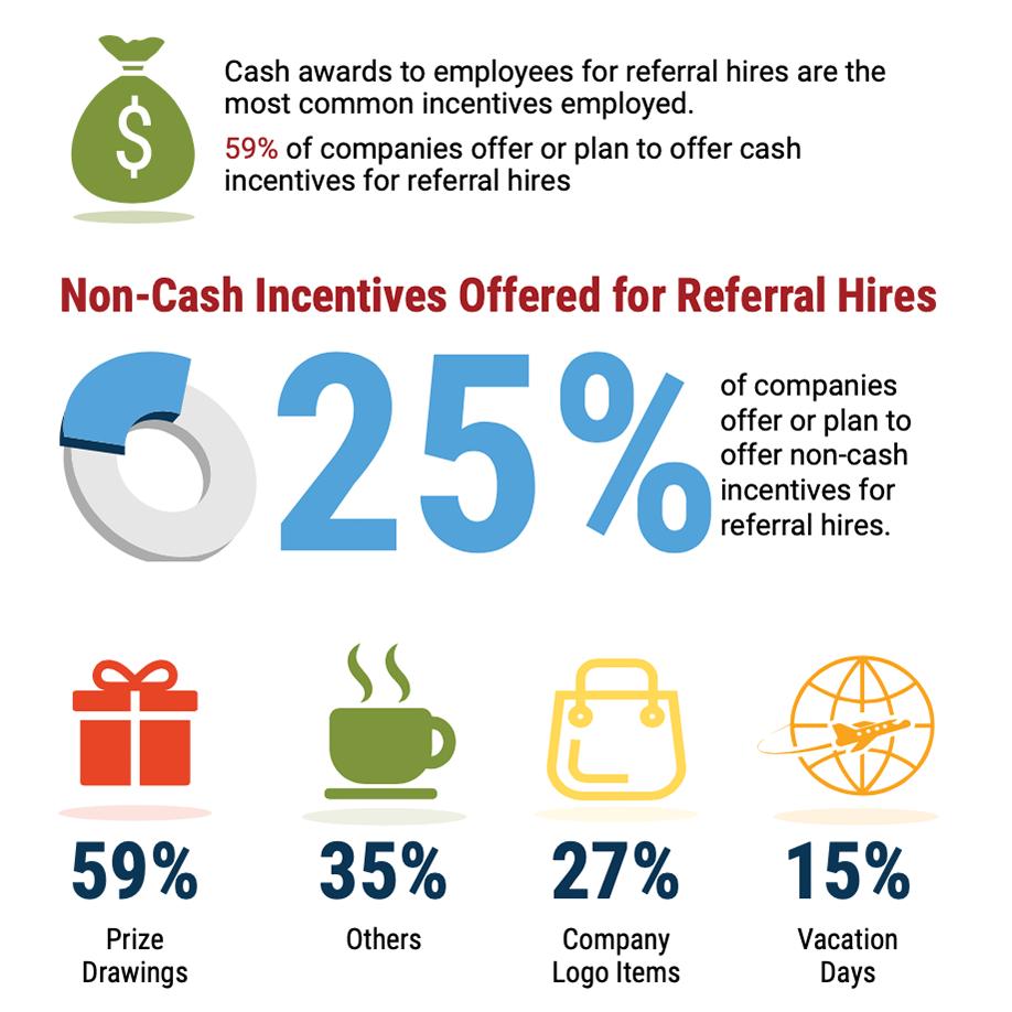 Referral Program Incentives