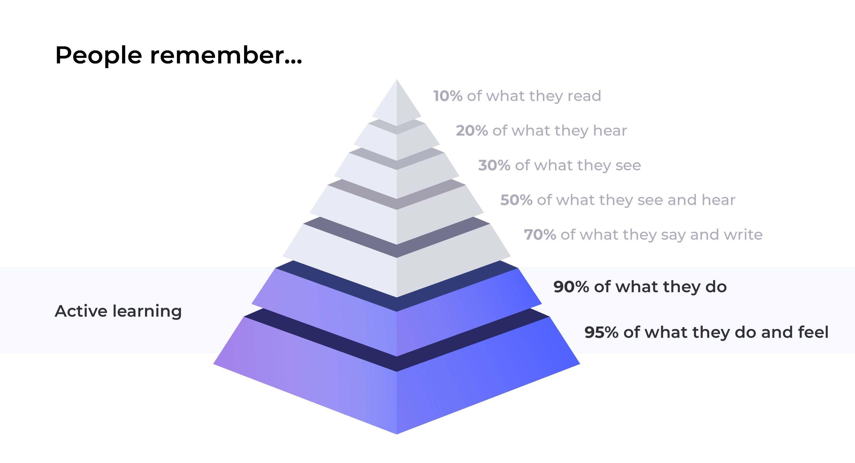 Pyramide d'apprentissage