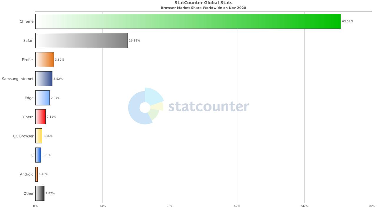 Web browser usage chart