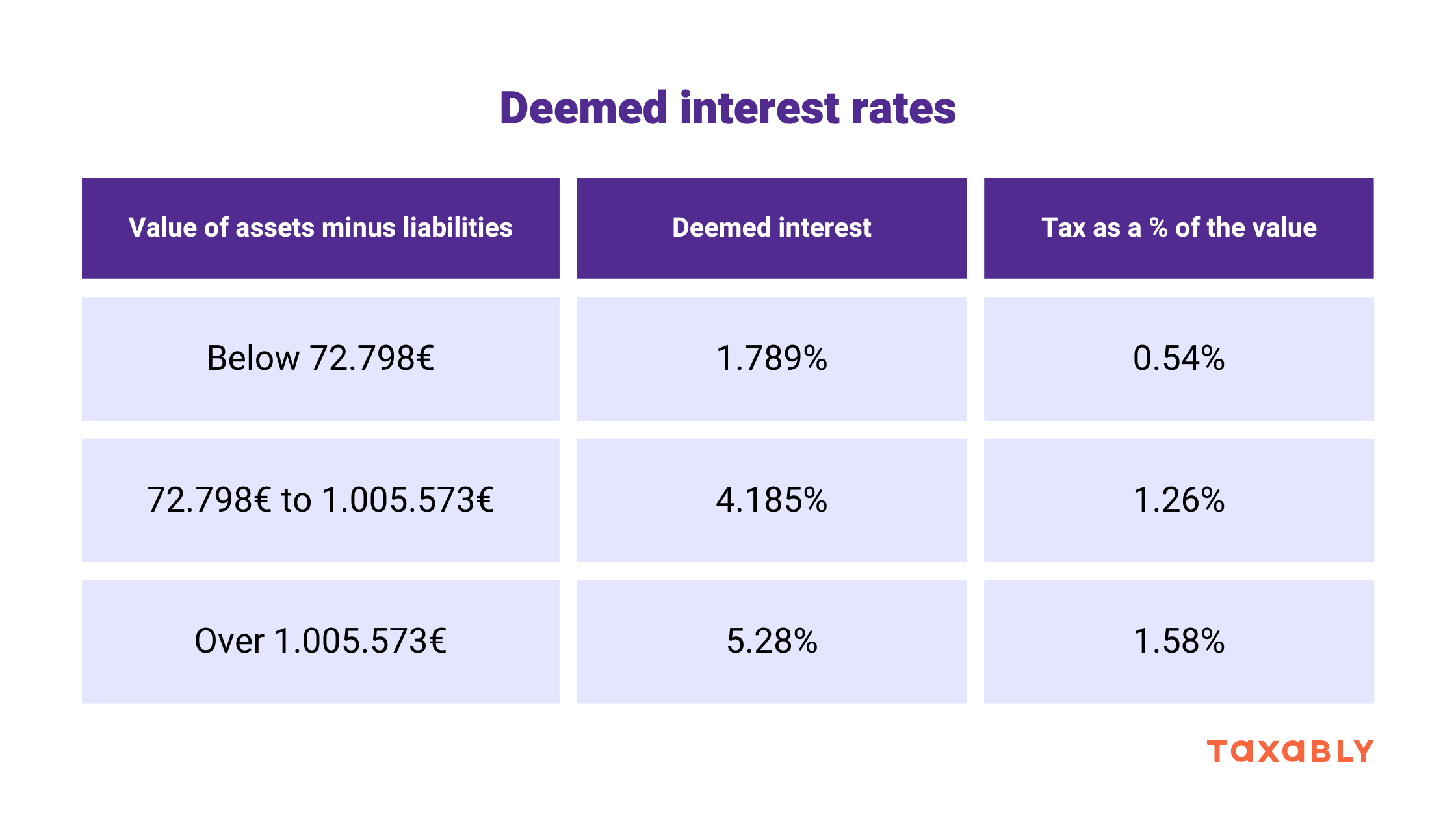2020 Dutch Tax of crypto - Deemed interest rates