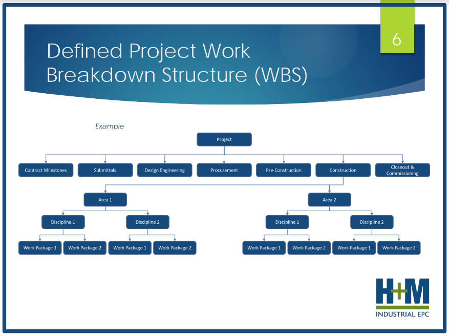 An example of a Work Breakdown Structure (WBS) provided by H+M.