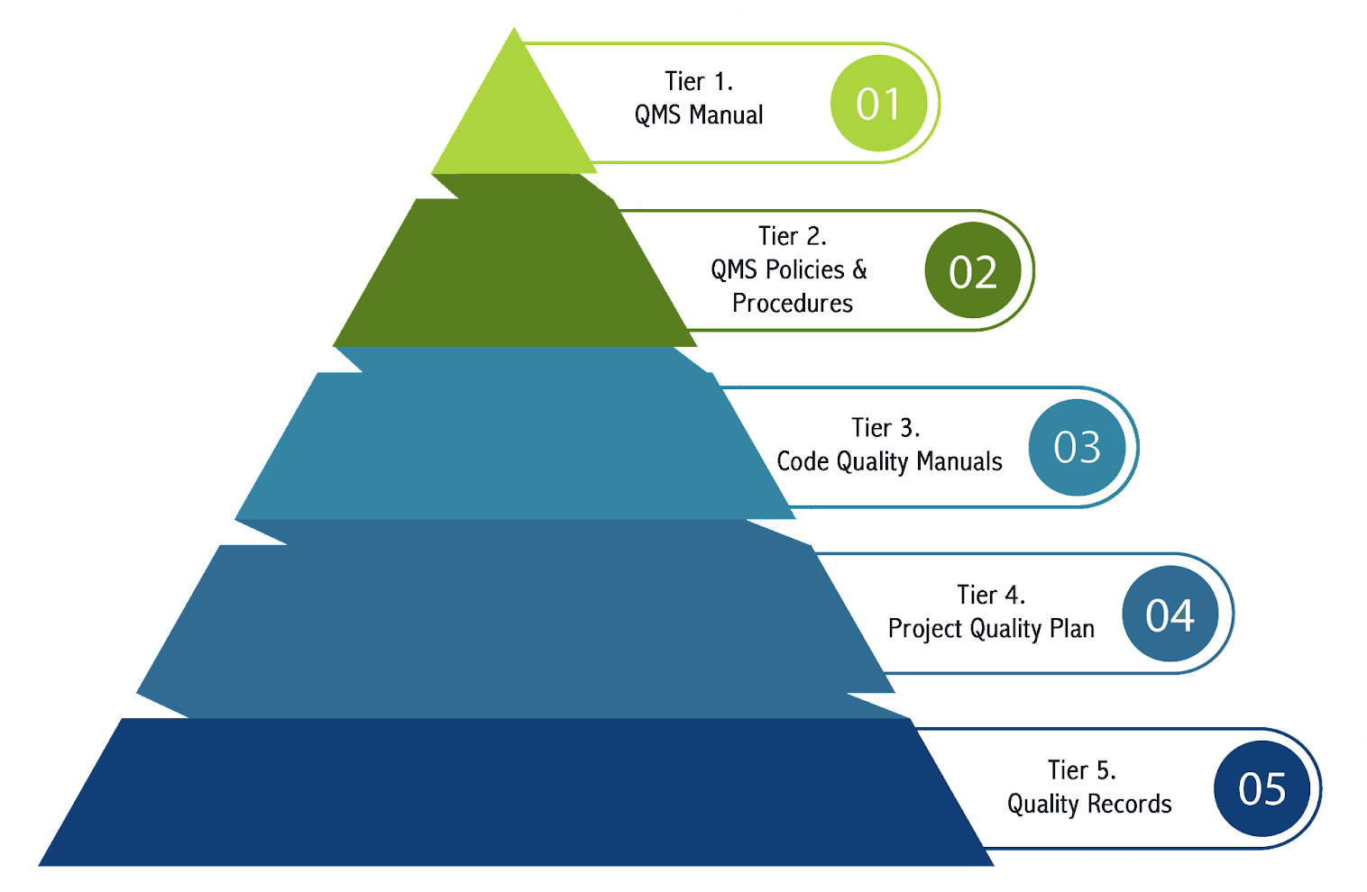 Construction quality management often involves utilizing Total Quality Management (TQM) practices.