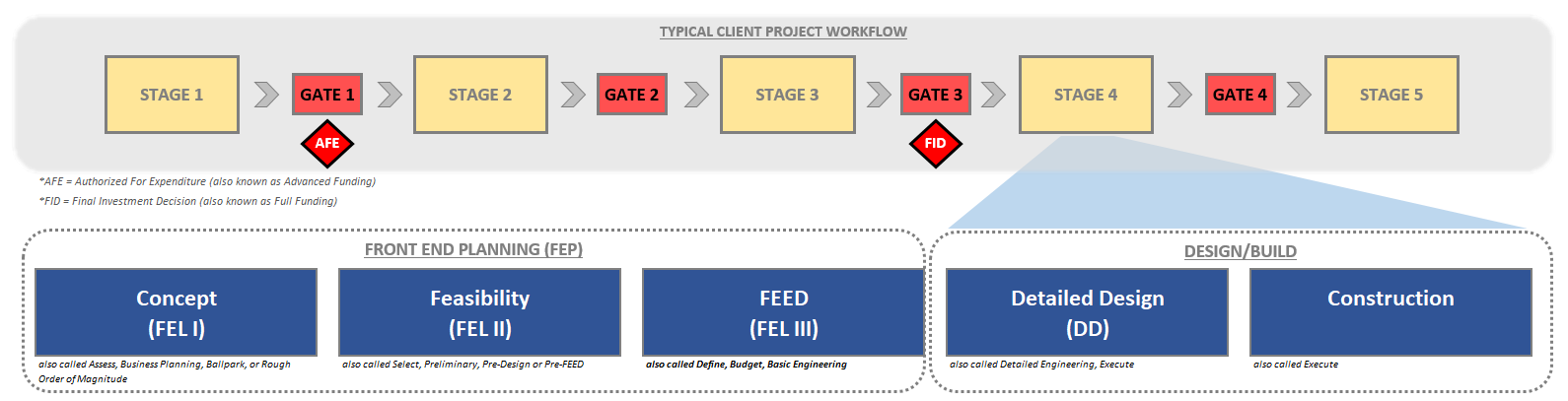 Example of EPC management in a capital project life cycle.