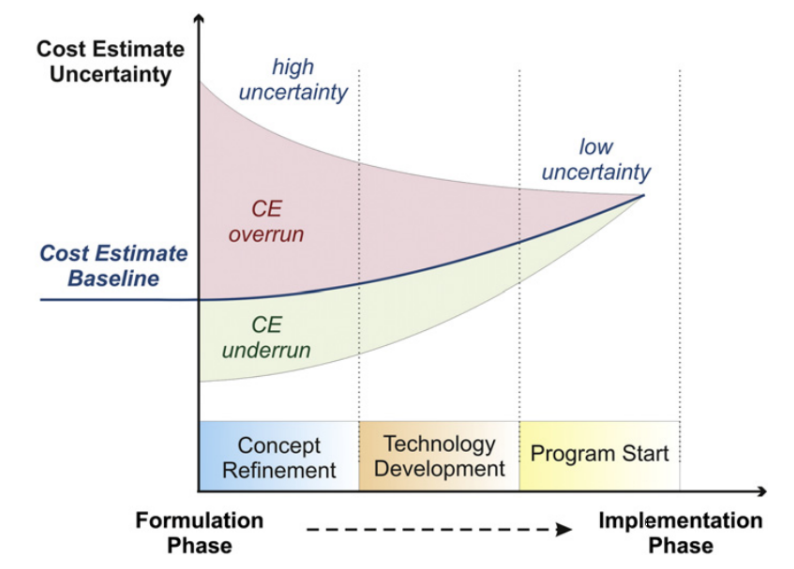 """Improving Software Development Tracking and Estimation Inside the Cone of Uncertainty,"""" Pongtip Aroonvatanaporn, Thanida Hongsongkiat, and Barry Boehm, Center for Systems and Software Engineering, University of Southern California."""