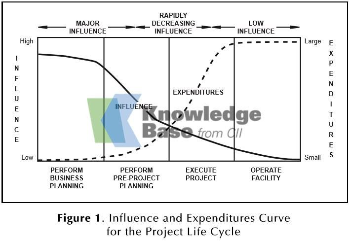 Influence and expenditures diagram from the Construction Industry Institute.