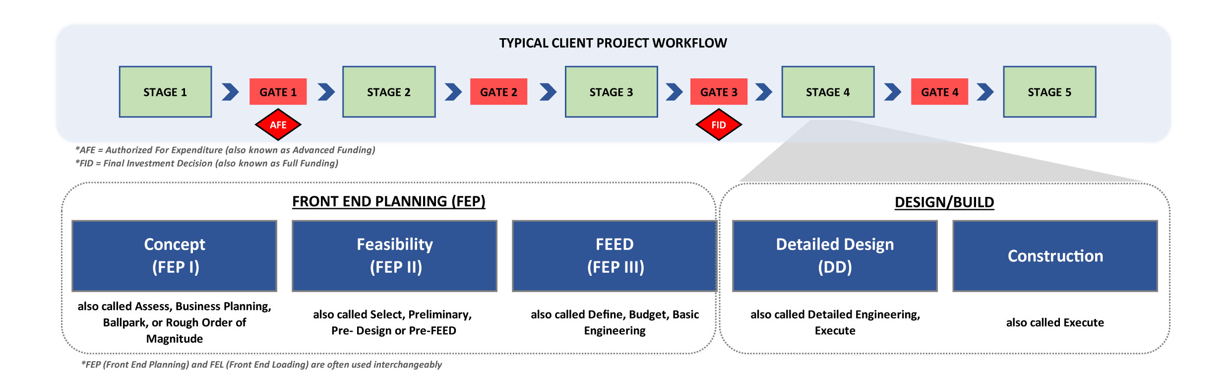 Utilizing a stage gate approach to front-end planning improves the capital project development process.