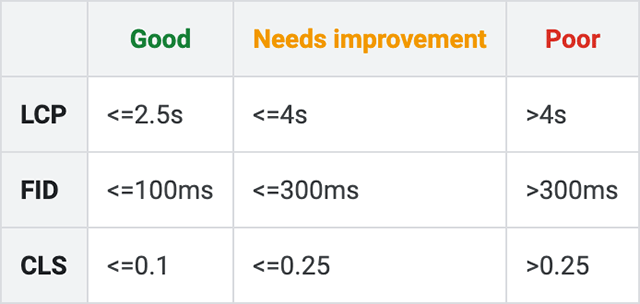 Nouvelle mesure Core Web Vitals