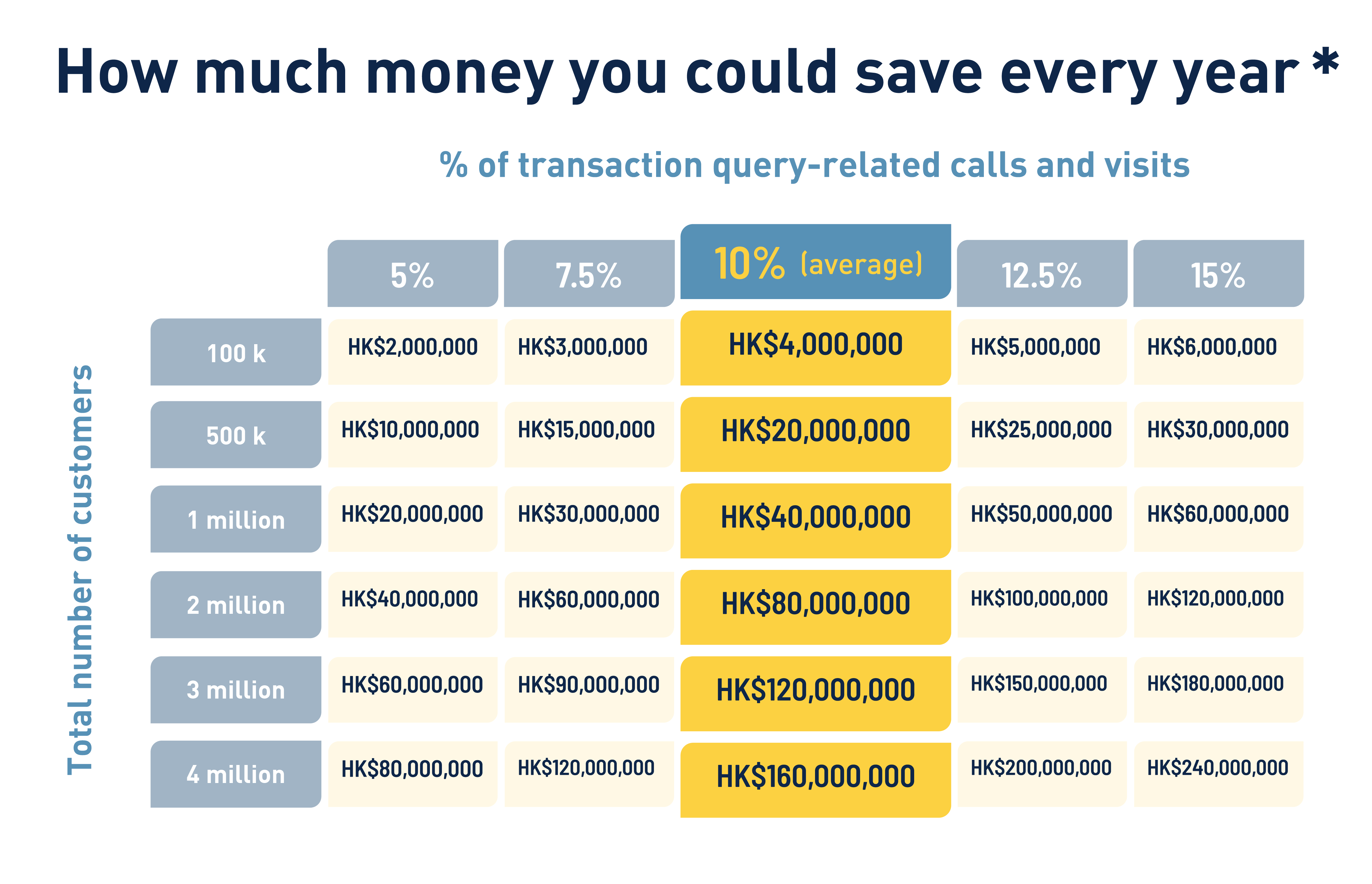 How much money you could save in a year with gini's data enrichment preventing chargeback inquiries