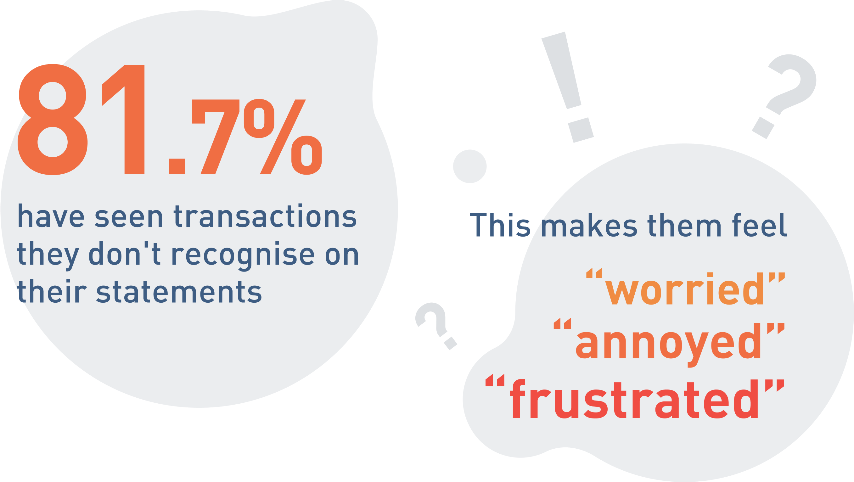 81.7% have seen transactions they don't recognise on their statements