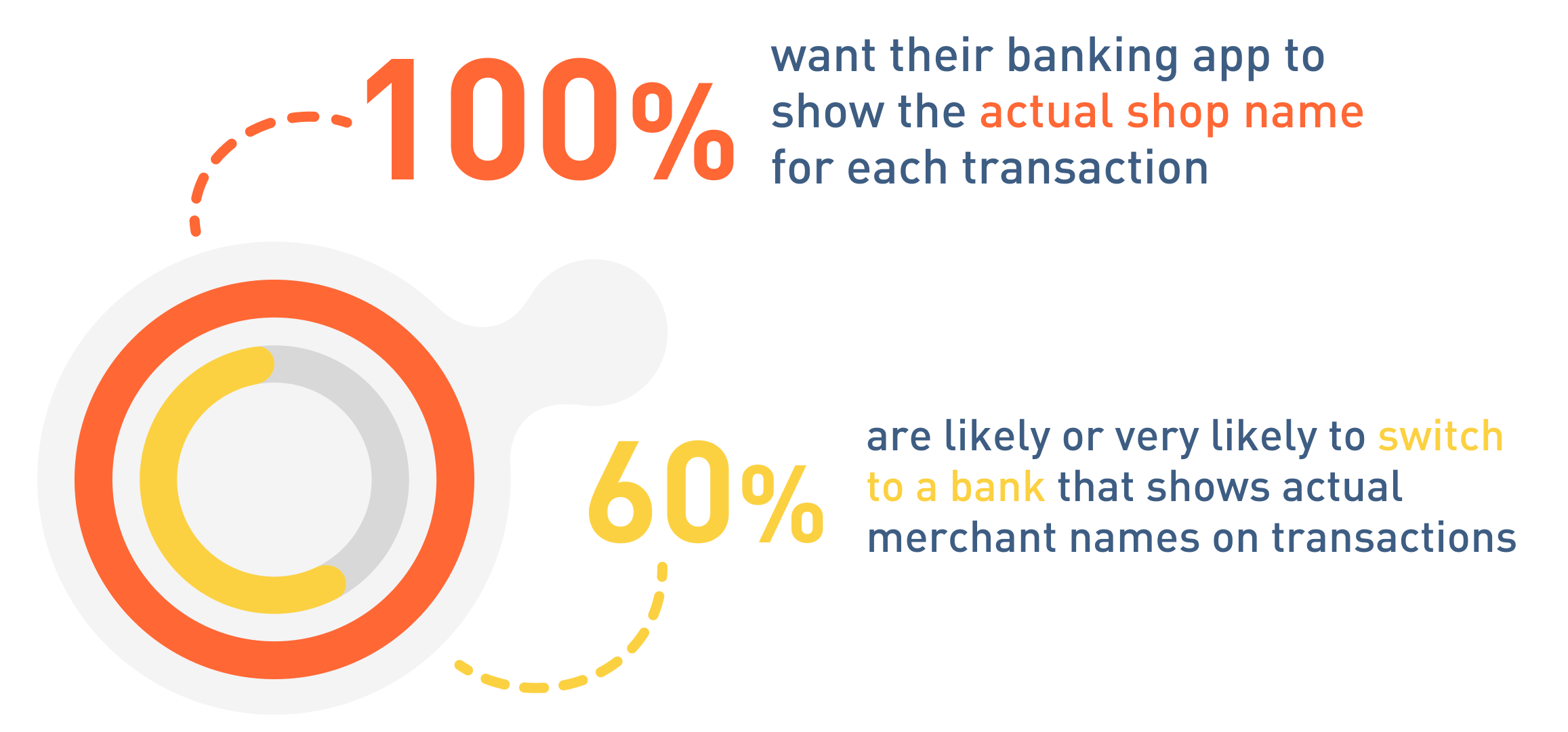 Customers want accurate transaction data from their banks