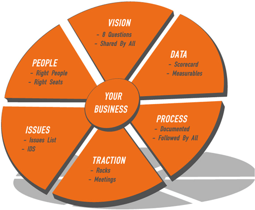 entrepreneurial operating model