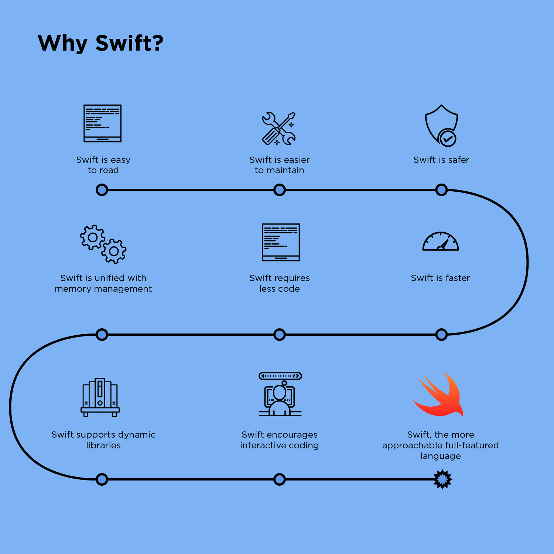 Swift vs. Objective-C