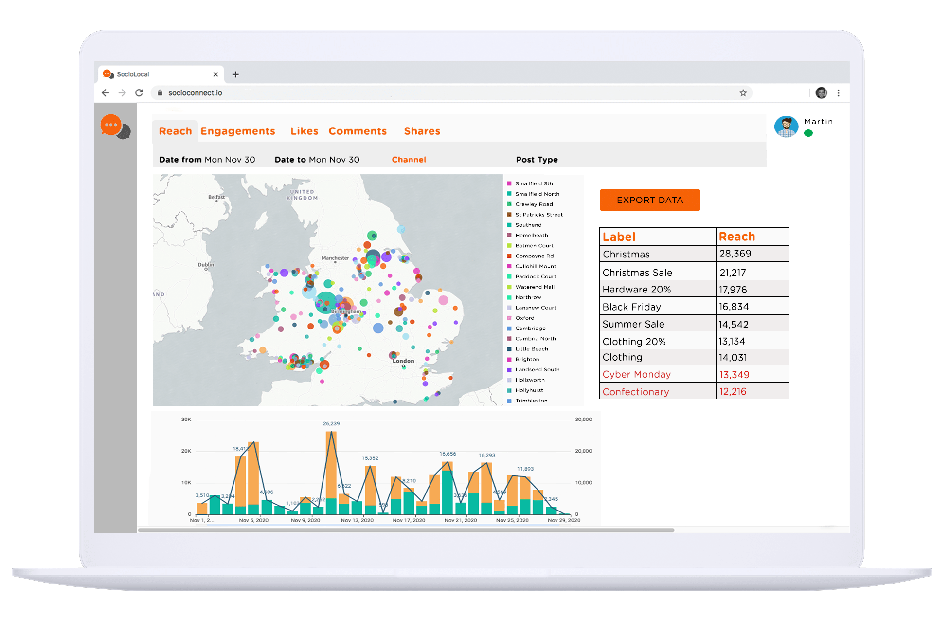 Data visualisation and analysis for multi-venue business