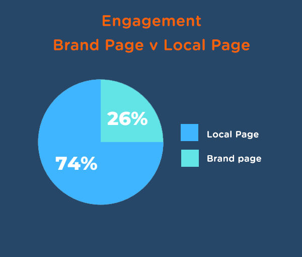 Socio Local's tudy on social media brand pages versus local business pages