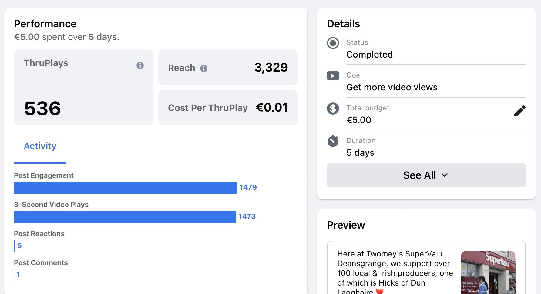 Supervalu Deansgrange social media advertising results
