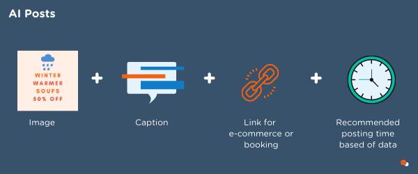 AI Posts for Socio Local's marketing platform