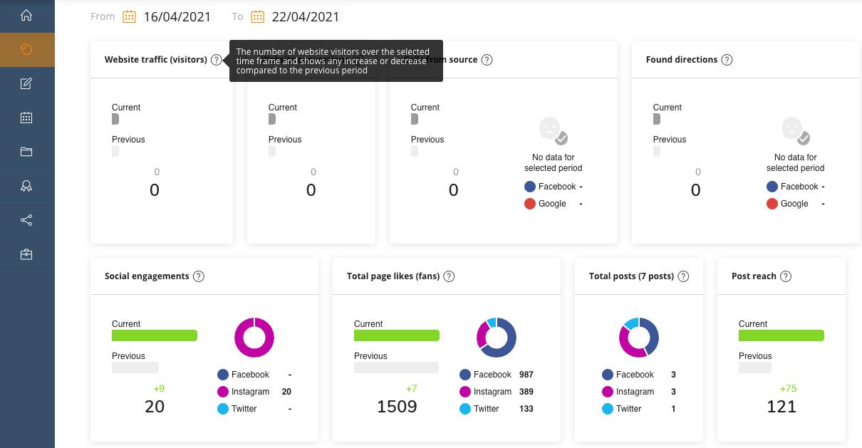 Socio Local's Analytics module dashboard for social media marketing