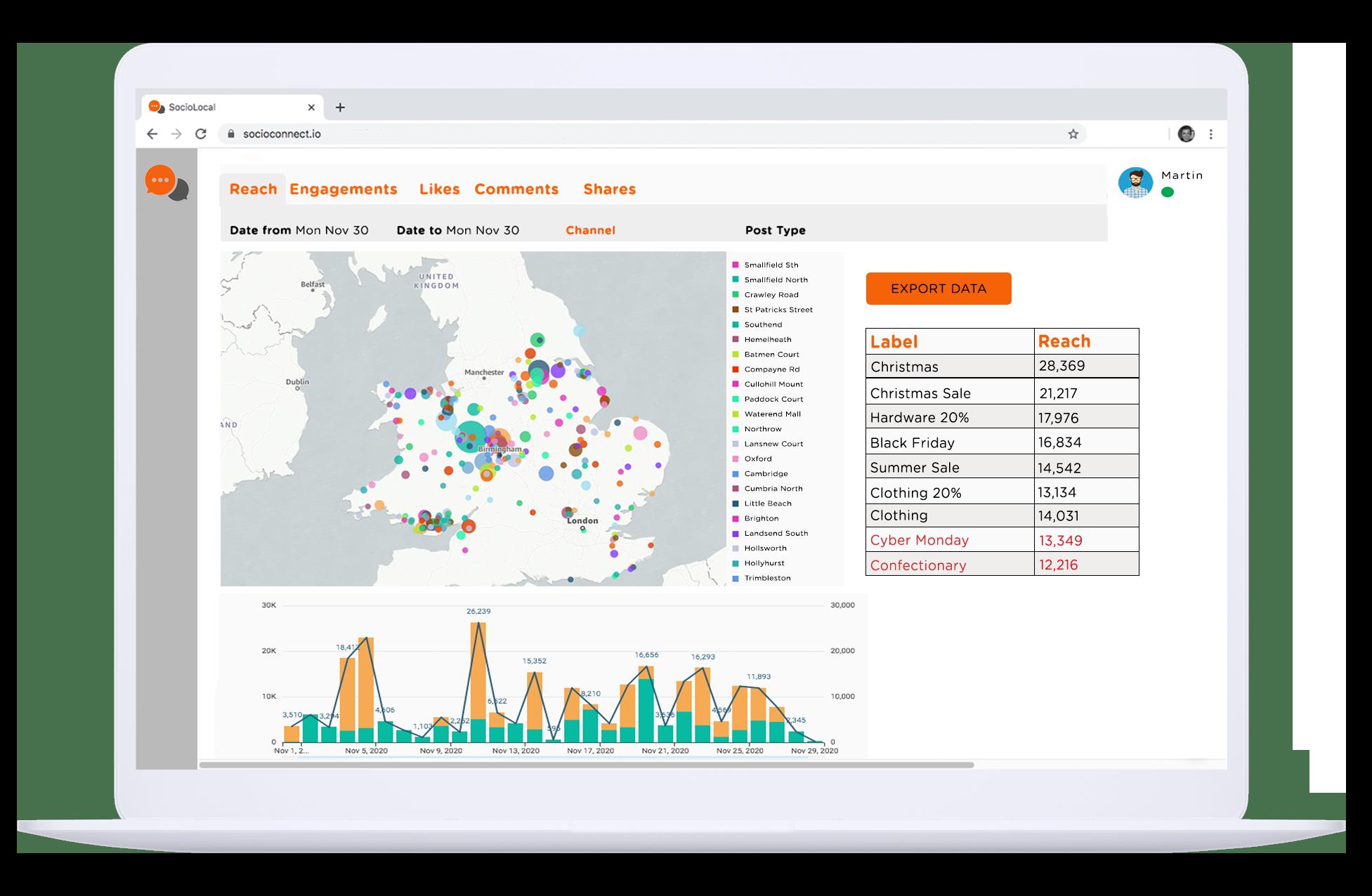 Socio Local's Business Intelligence module