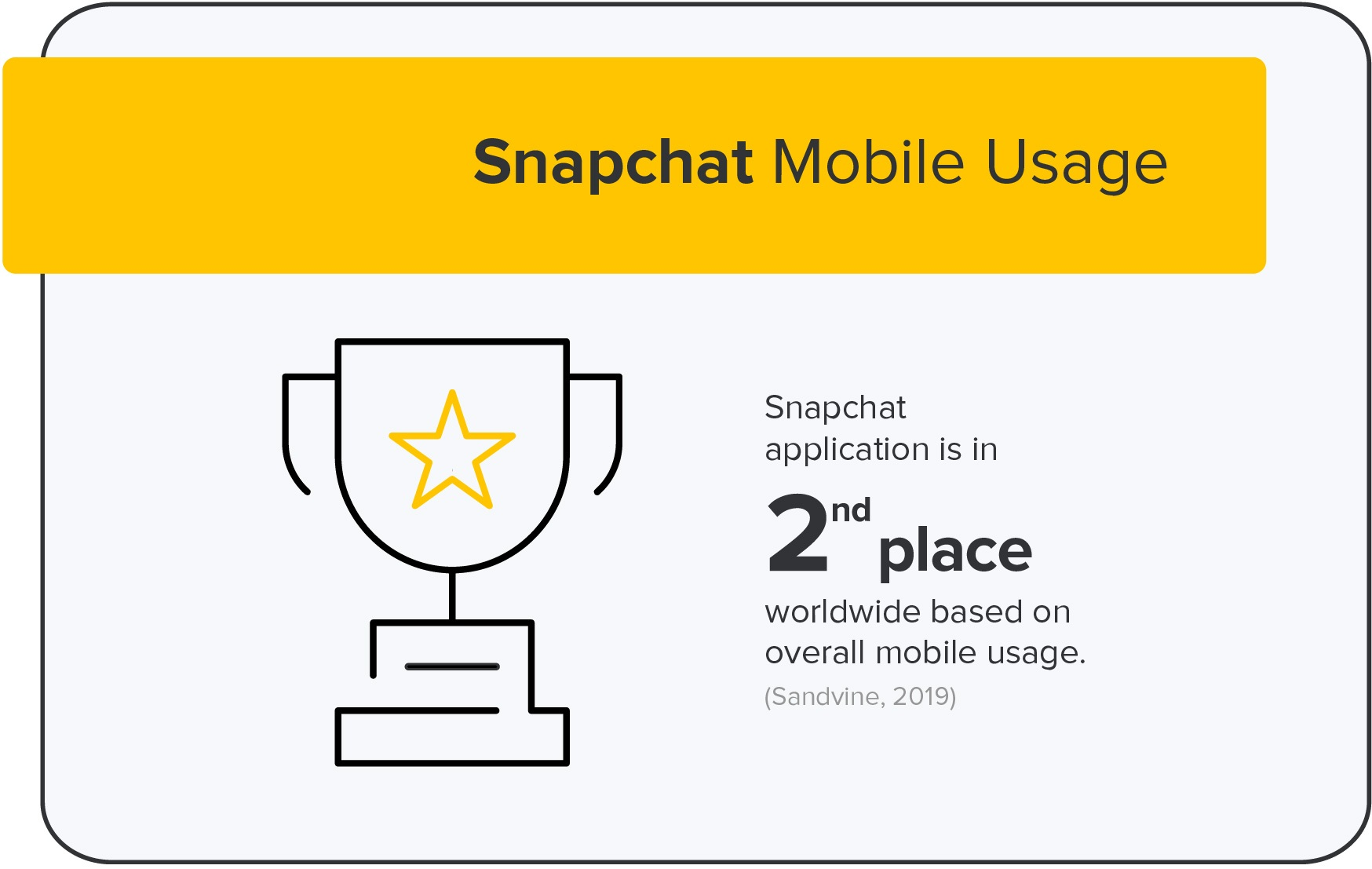 snapchat mobile usage