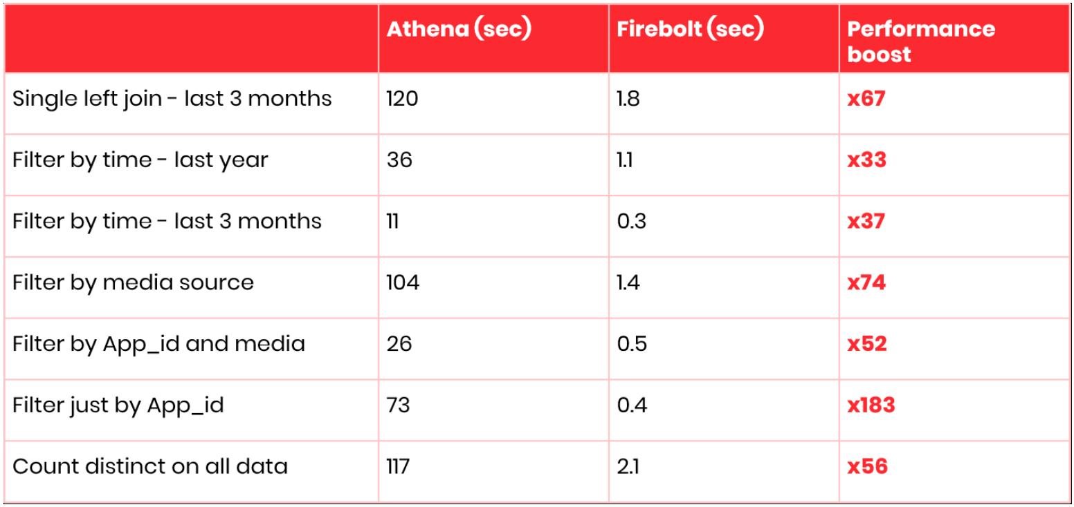 Athena vs Firebolt performance table