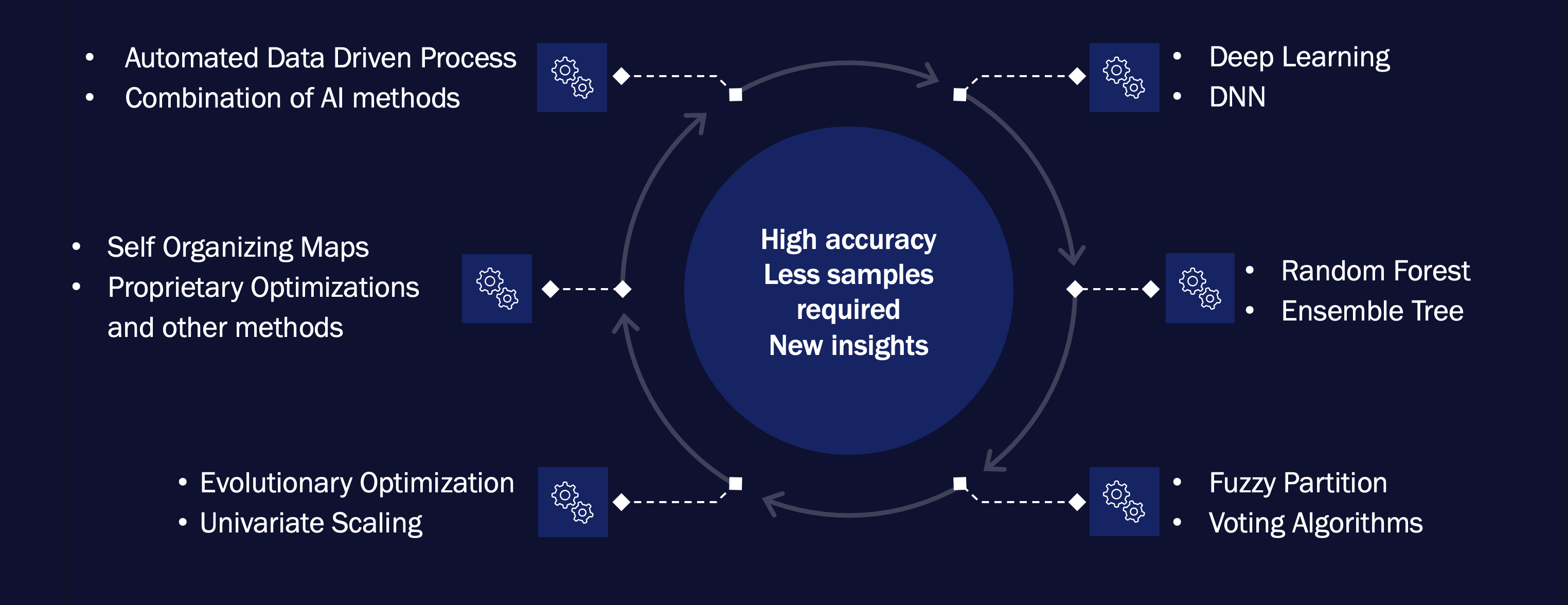 High accuracy, less samples required and new insights, using Deep Learning, DNN, Random Forest, Ensemble Tree, Fuzzy Partition, Voting Algorithms, Evolutionary Optimization, Univariate Scaling, Self-Organizing Maps, Proprietary Optimizations and Other Methods, Automated Data Driven Process and Combination of AI Models