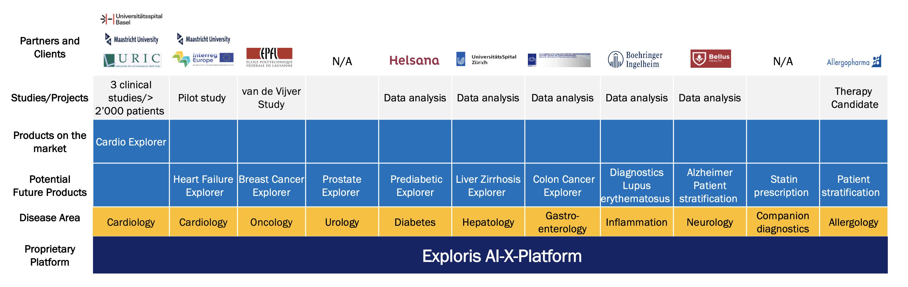 Potential Applications for Exploris AI-X-Platform in Cardiology, Oncology, Urology, Diabetes, Hepatology, Gastroenterology, Inflammation, Neurology, Companion diagnostics, Allergology