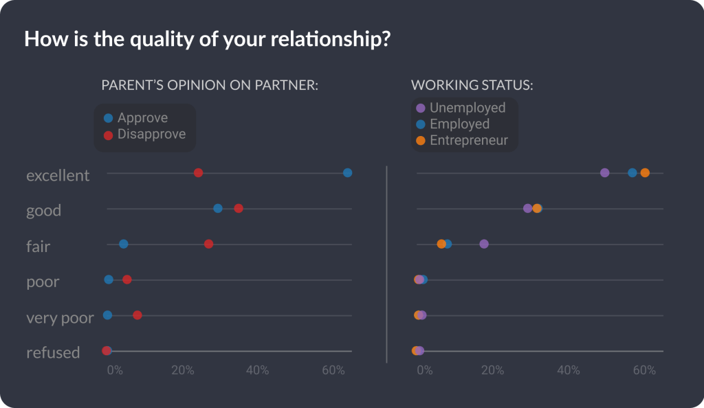 "If you want to know what data says about one of our most essential questions ""How couples meet and stay together?"", we can provide you some helpful insights."
