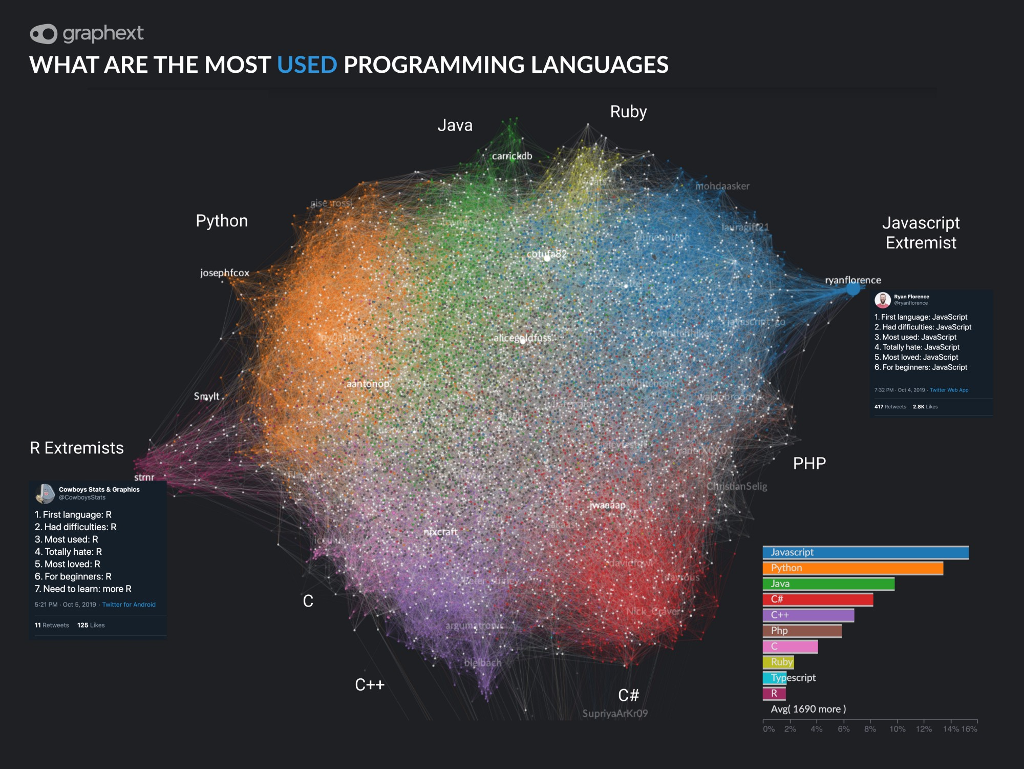 We collected and analyzed answers to a twitter meme where they where asked to express their relationship with programming languages. Here are the main insights that I found.