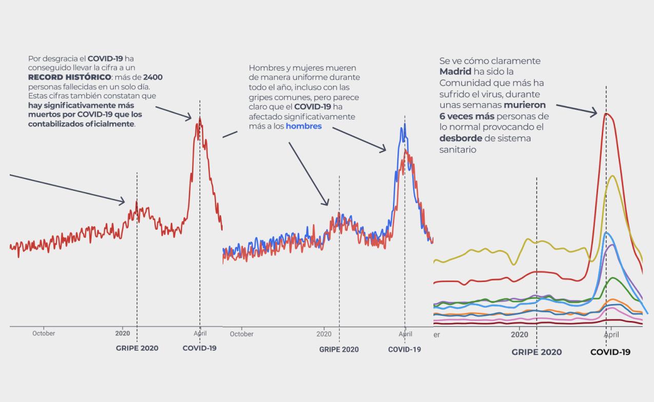 ¿Quiénes son y dónde están los excesos de muertes en España en los últimos años por edad, sexo y Comunidades Autónomas?