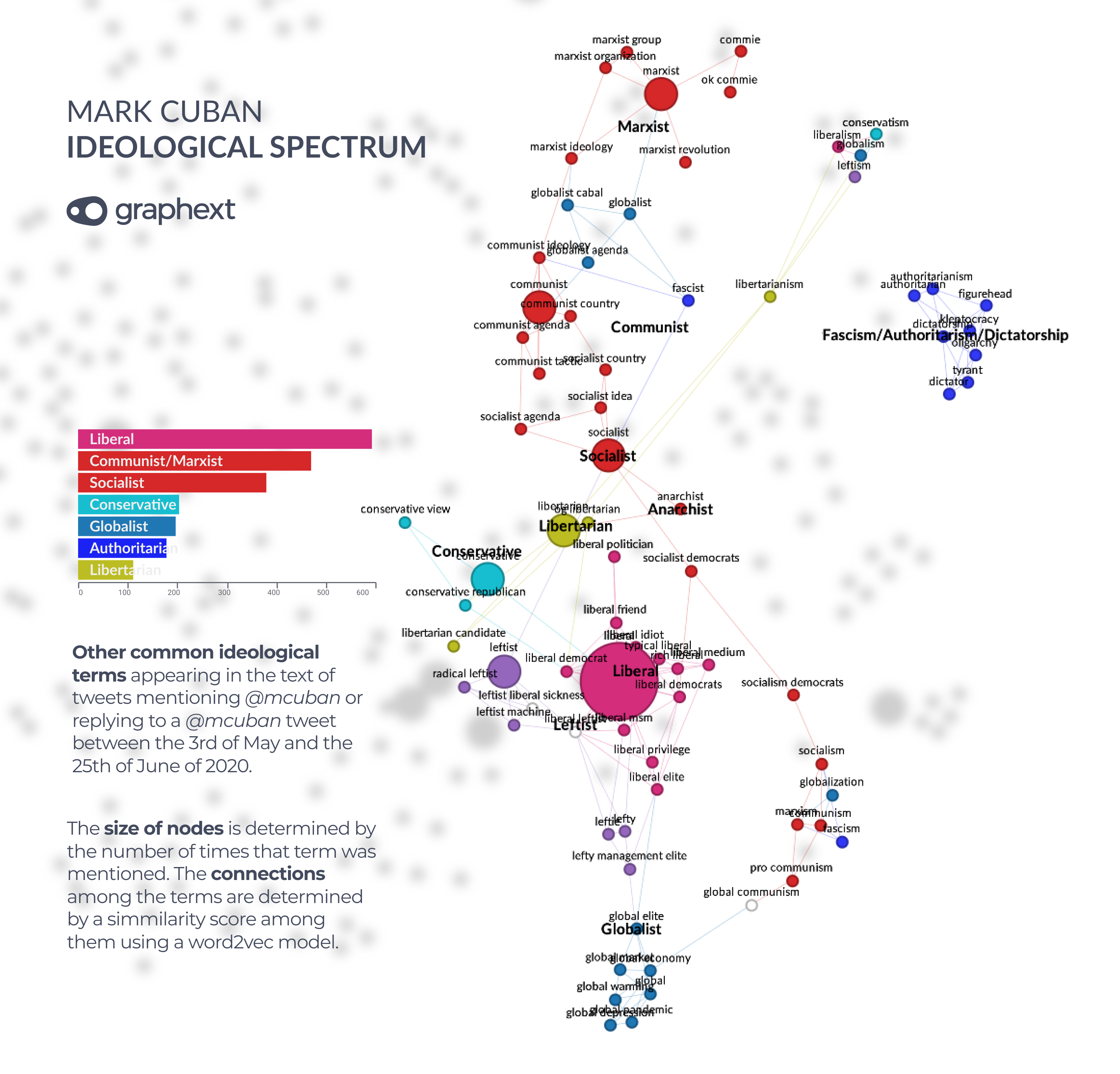 A network visualisation showing political terms associated with Mark Cuban inside of the ideological spectrum.