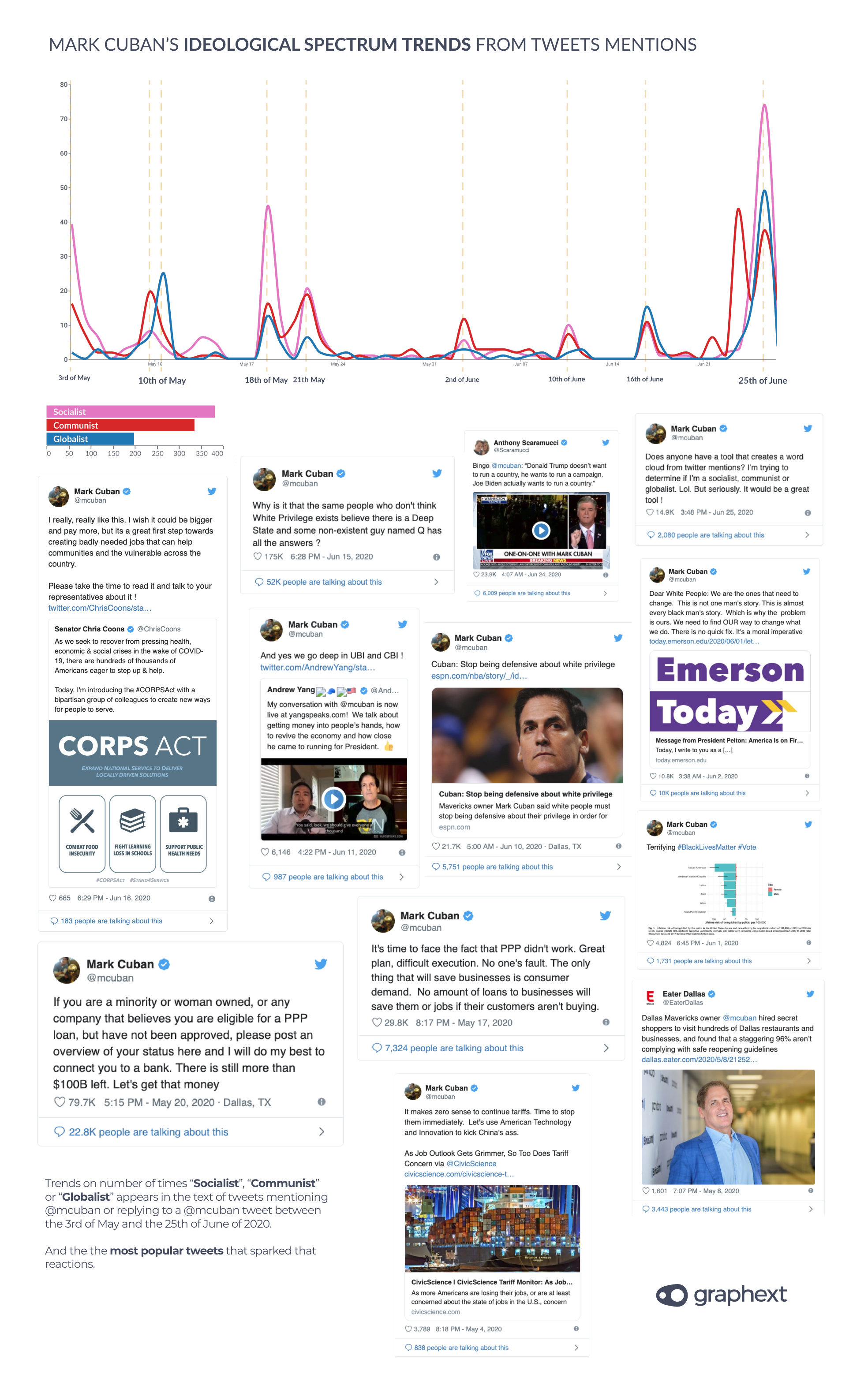 A time-series chart showing the tweets that associate Mark Cuban to specific ideologies.