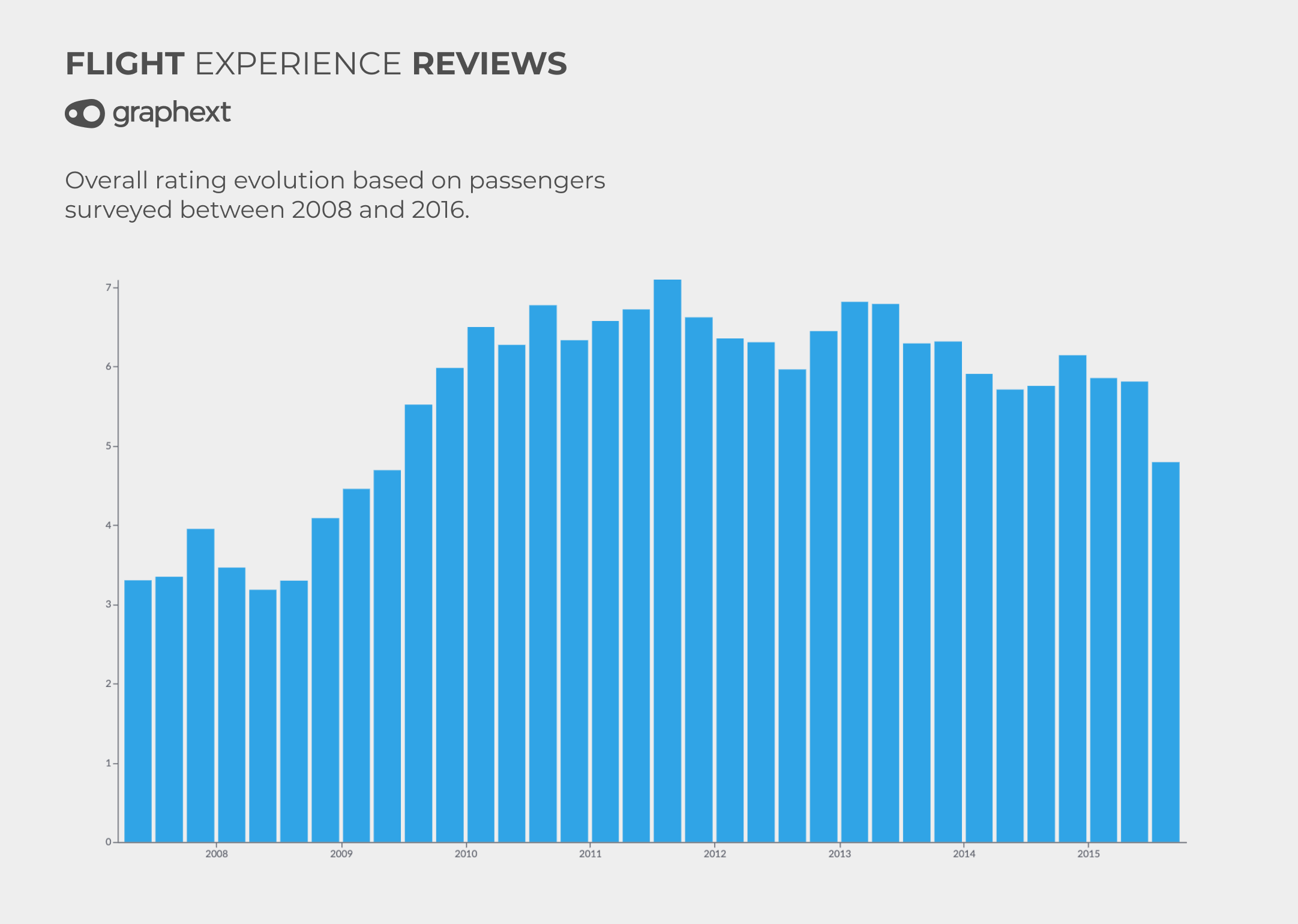 A chart showing how the ratings associated with airline reviews have evolved between 2008 and 2016.