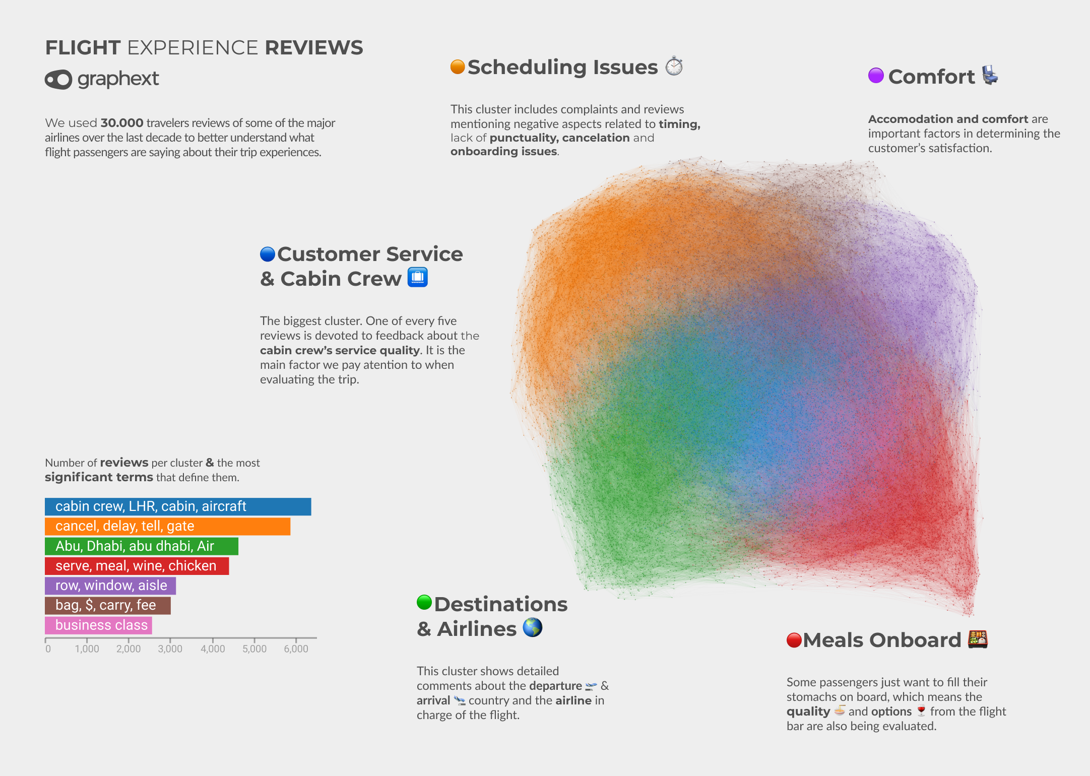 A network visualisation showing the main topics of airline reviews.