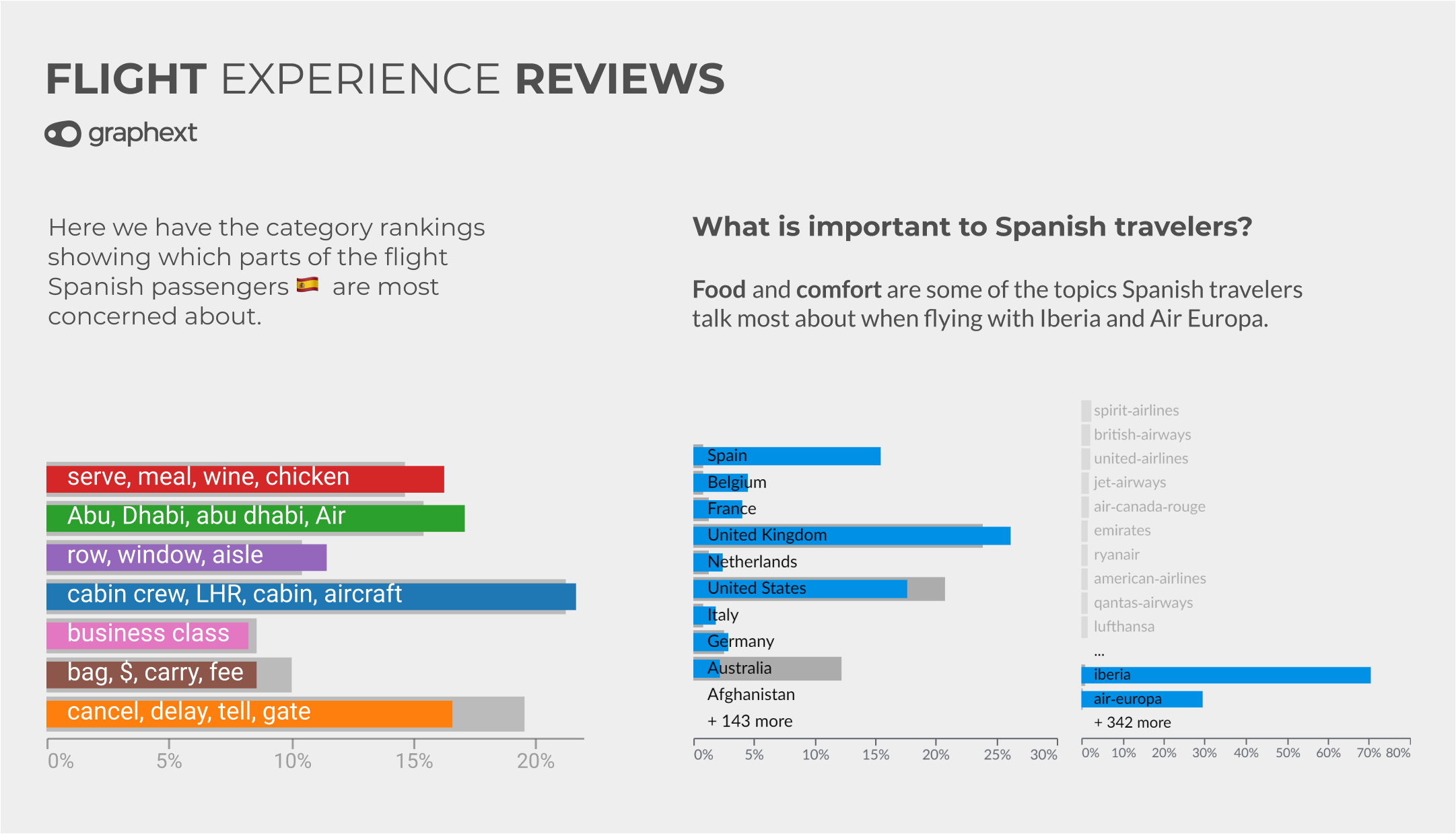 Charts showing the review topics that were most important to Spanish airline passengers.
