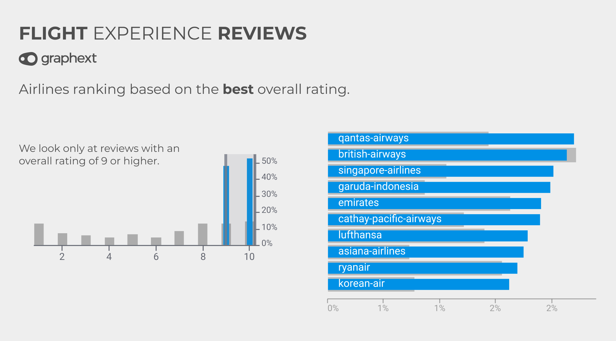 A chart showing the airlines with the best review ratings.