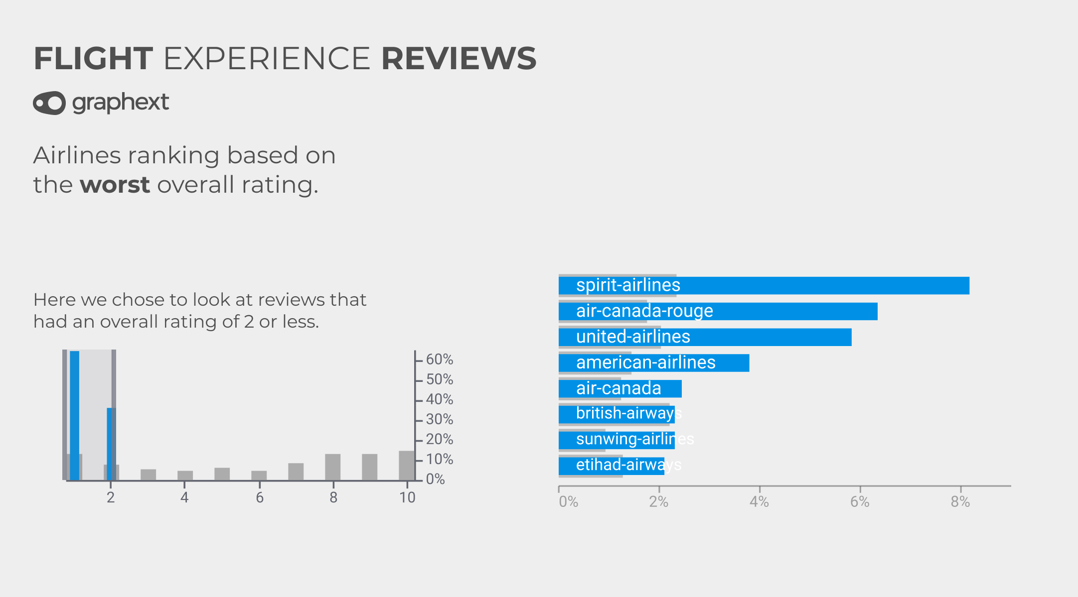 A chart showing the airlines with the worst review ratings.