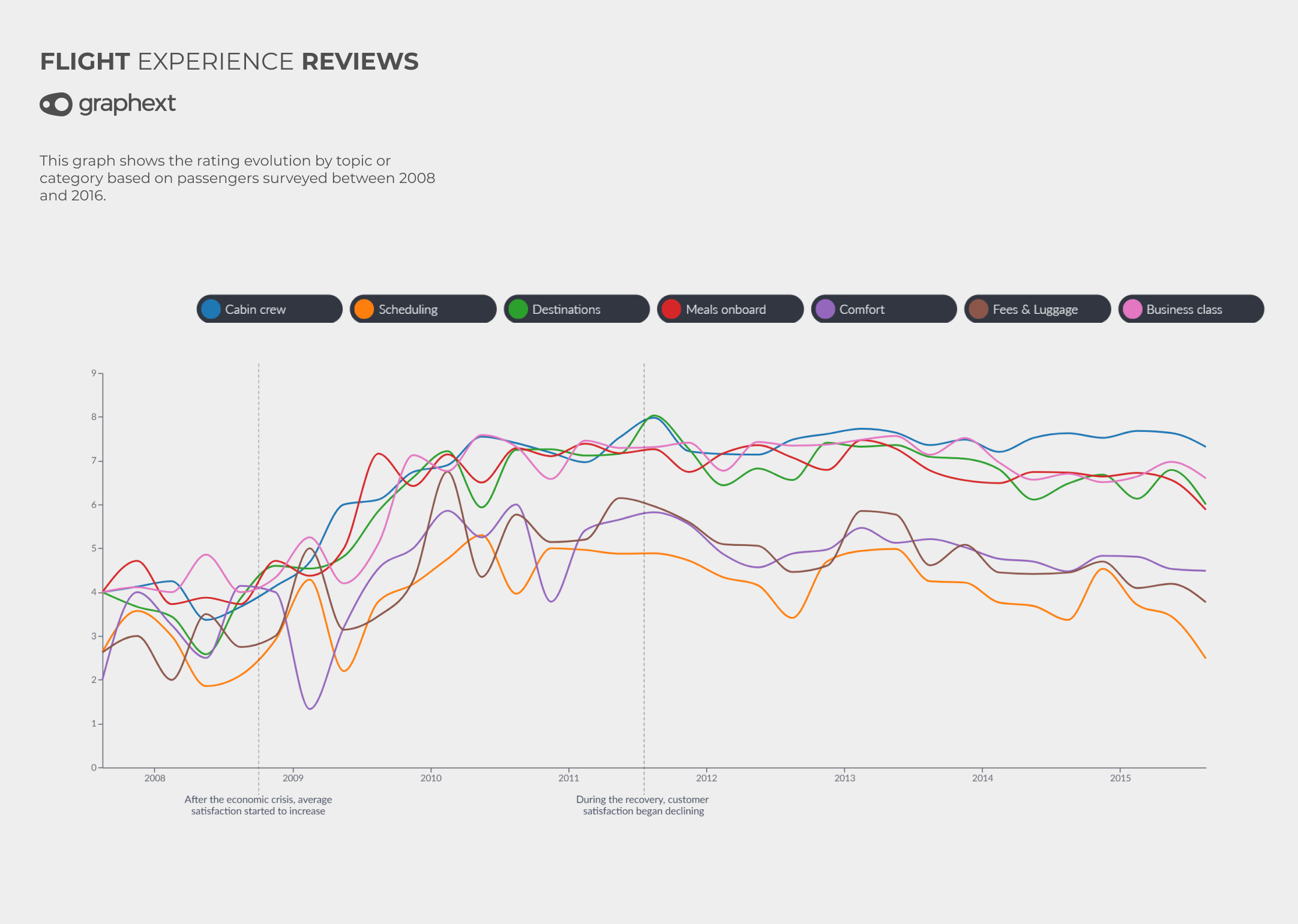 A time-series chart showing how ratings of different airline review topics (food - customer service - luggage) evolved between 2008 and 2016.