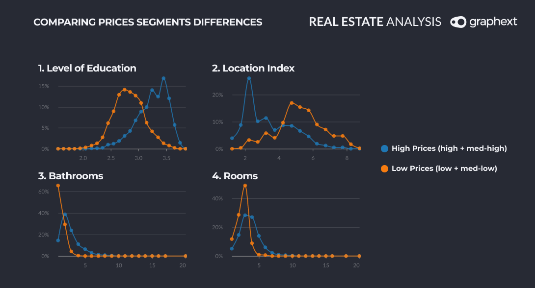 Different charts comparing prices segments differences between high prices and low prices. The segments would be level of education, location index, bathroom, rooms.