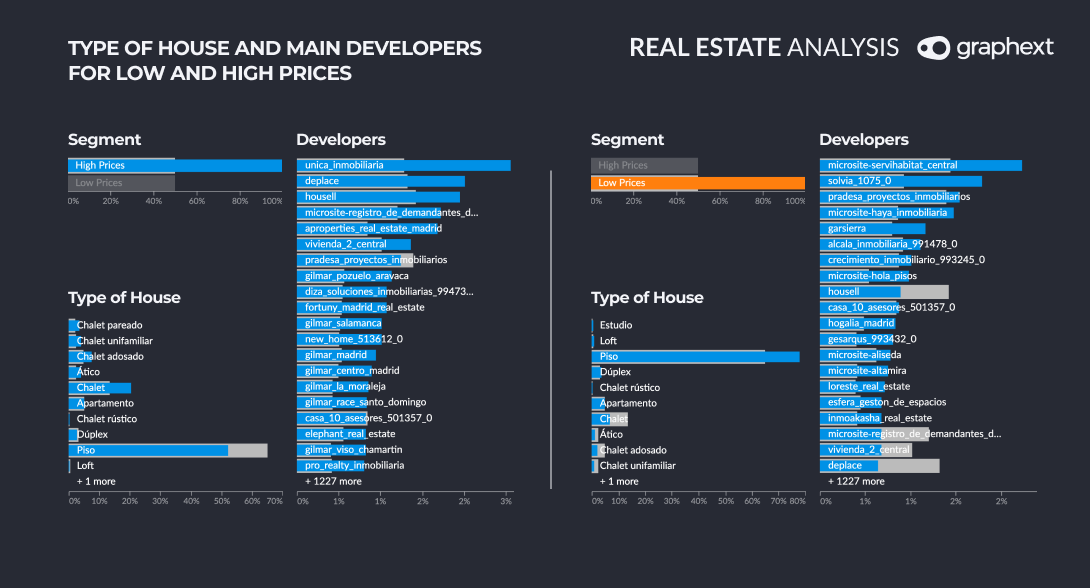 Different charts comparing types of housing and main developers for low and high prices.