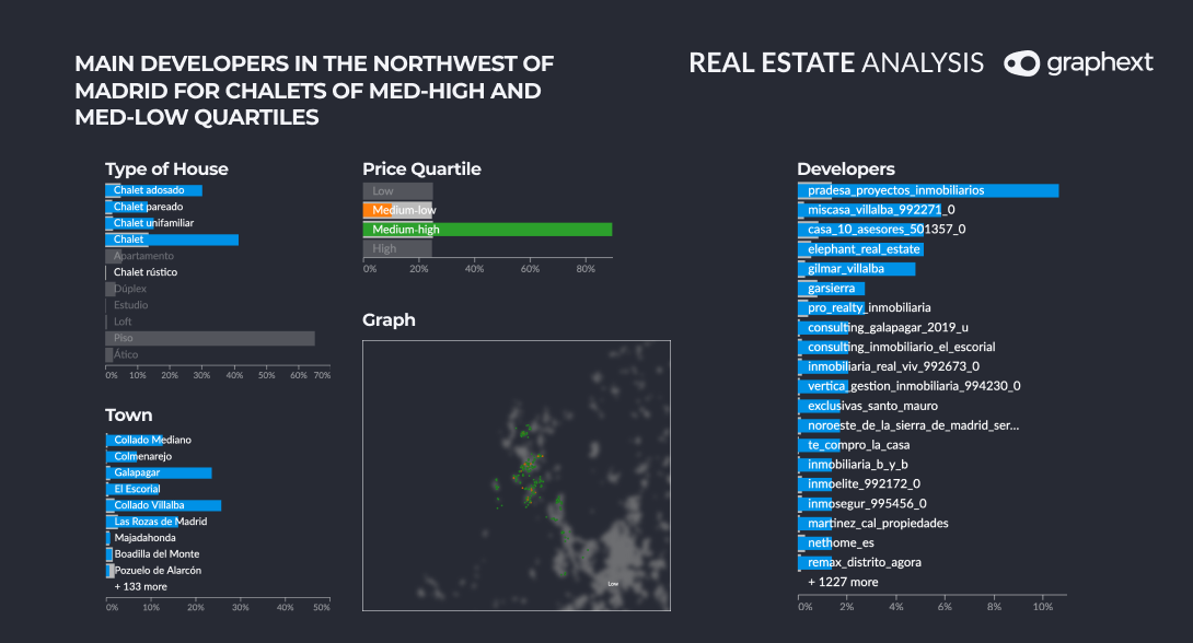Different charts showing the main developers in the northwest of Madrid for chalets of mid-high and med-low quartiles.
