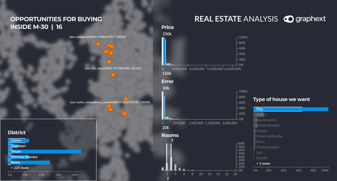An isolated group of data points highlighting opportunities for buying inside M-30 in Madrid.