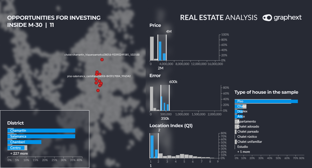 An isolated group of data points highlighting opportunities for property investment inside M-30 in Madrid.