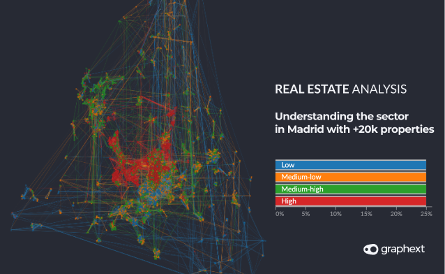 We analyzed more than 20k advertisements in real estate websites to try to find underpriced houses with Graphext's predictive algorithms. Along the way we looked into the relationships between prices and factors such as education level or location index to try to find insights and patterns in the data.