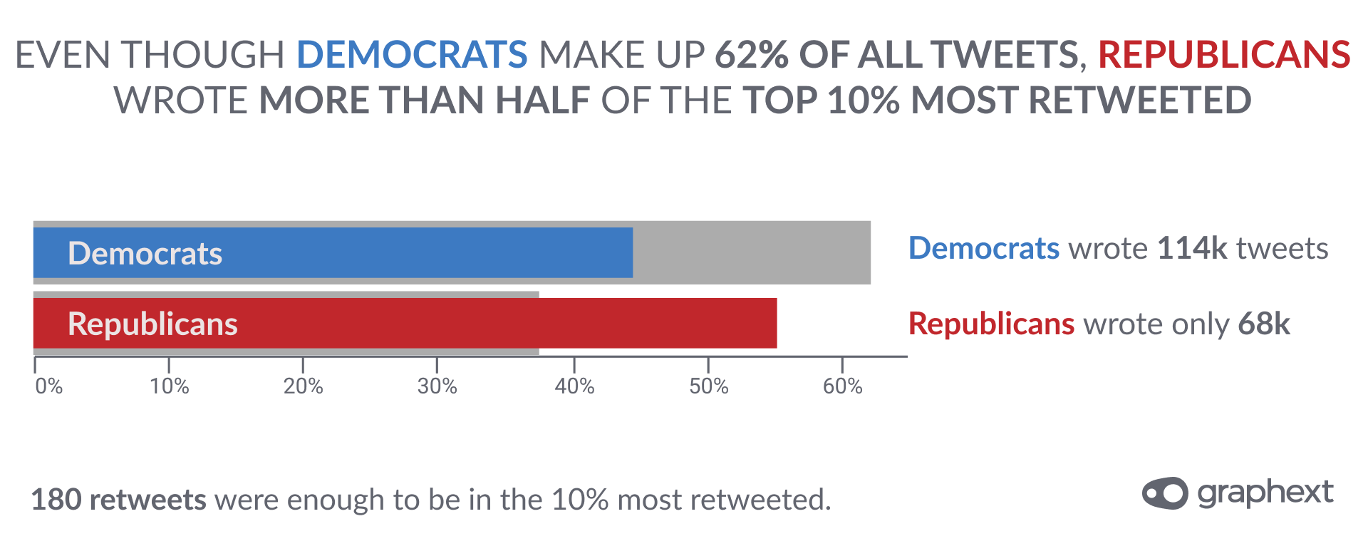 A chart showing the landscape of tweets posted by the US Congress in 2020 considering whether Republican or Democrat tweets were most retweeted.