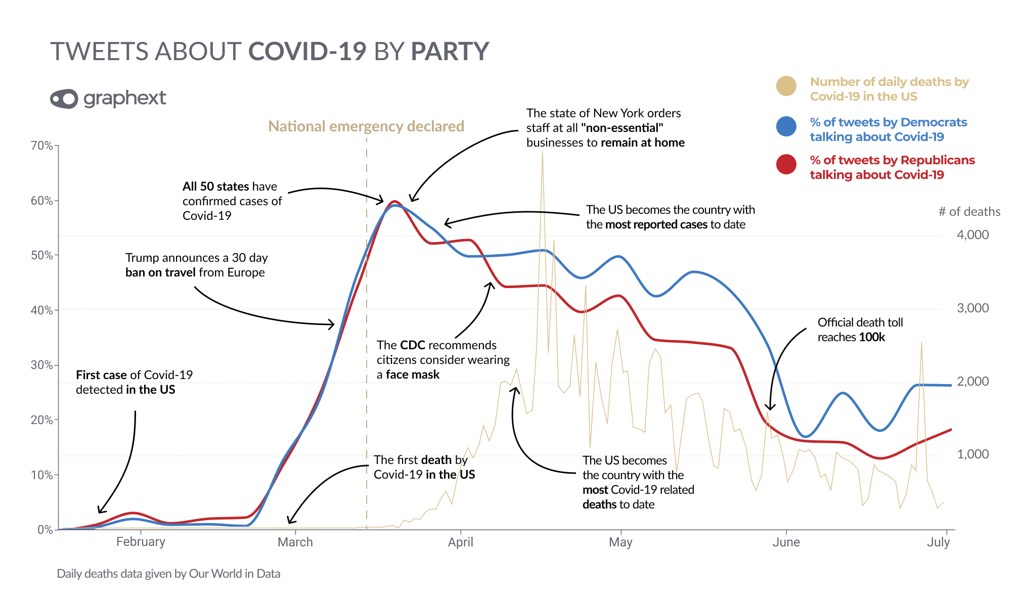 A time-series visualization showing tweets about COVID-19 by party.